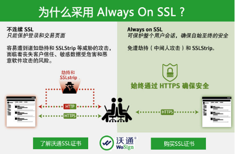 Always On SSL
