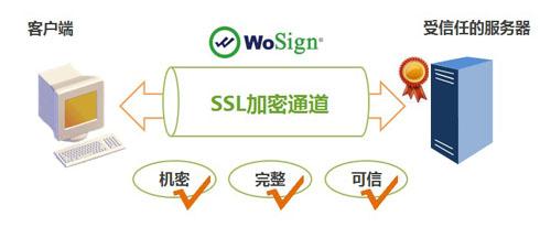 SSL证书有什么作用