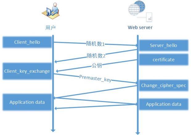 HTTPS1-6