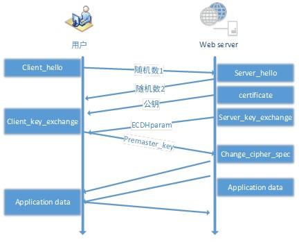 HTTPS1-7