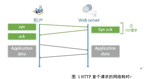 HTTPS2-1
