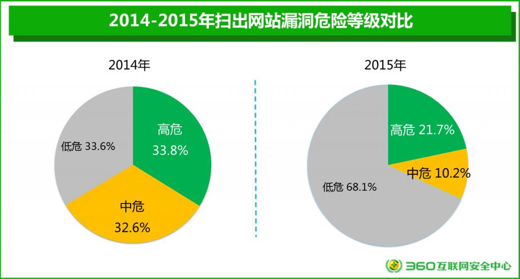2015年网站安全报告