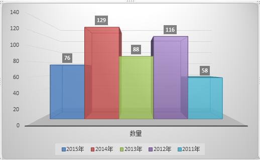 2015年数据泄露